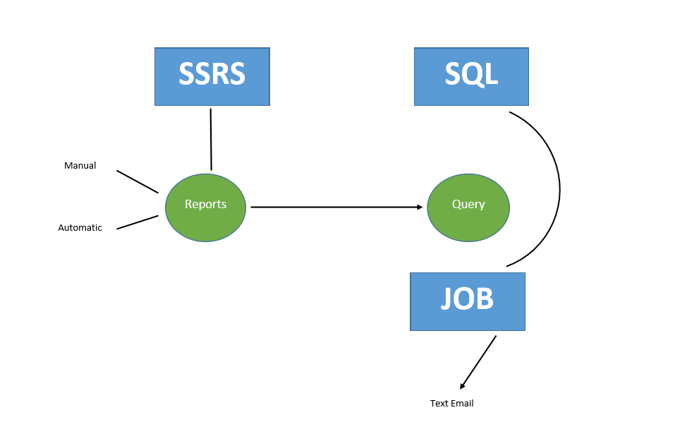 The report is SSRS based. It can either be Manual or Automatic in execution.  Modifying the SQL script that the SSRS report queries determines it's execution type. A separate SQL job can also be created that emails out a report of the retired rates once automated. The email serves the ability to review what was retried, similar to how the Review mode in the manual option allows reviewing before retiring.